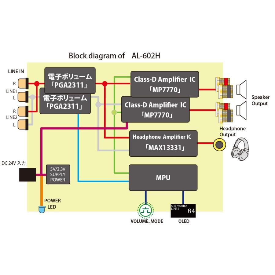 Amulech AL-602H 小型・高音質・Hi-Fi 60W+60W(4Ω)ステレオデジタル・パワーアンプ+ヘッドホンアンプ 電子ボリューム採用|amulech-store|04