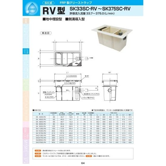 RV型 SK112SC-RV 枠SS400 / 蓋SS400