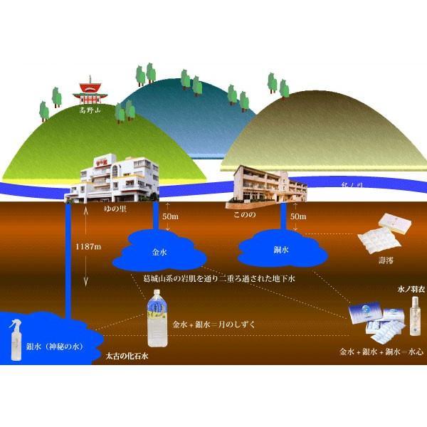 温泉水 ミネラルウォーター ゆの里 月のしずく 1ケース(2L×6本)|angelkun|03