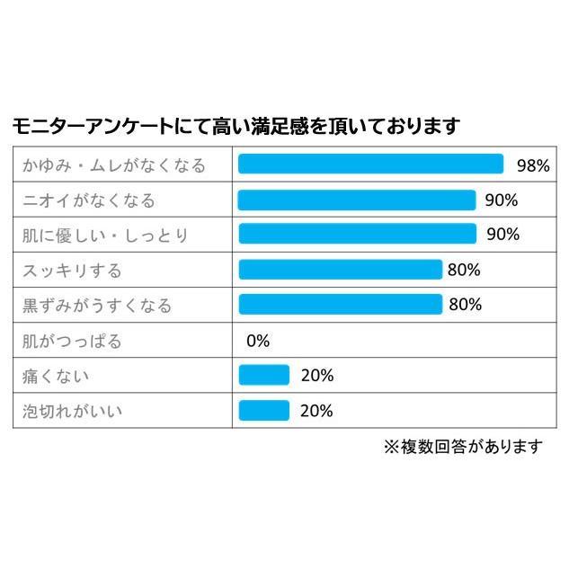 デリケートゾーン 美肌活 石鹸 ソープ 無添加 高品質 「優し〜SAVON」 日本製 低刺激 におい ムレ 敏感肌 乾燥肌 ひめケア 冬の保湿 乾燥肌対策|apps|06