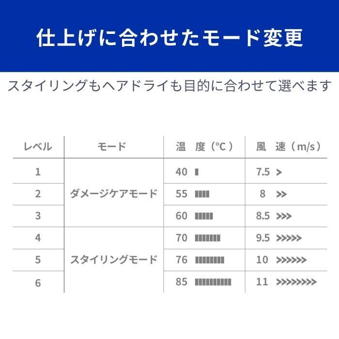 Areti アレティ 東京発メーカー 最大3年保証 ハンズフリー 高密度マイナスイオン ドライヤー モイスト ケア 3色LED 30通りの風 折りたたみ d1621WH|areti|11