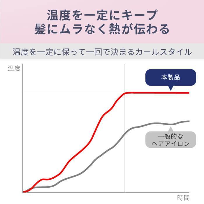 Areti アレティ 東京発メーカー 最大3年保証 38mm マイナスイオン カールアイロン コテ カール 高密度セラミックコーティング i86GD|areti|05