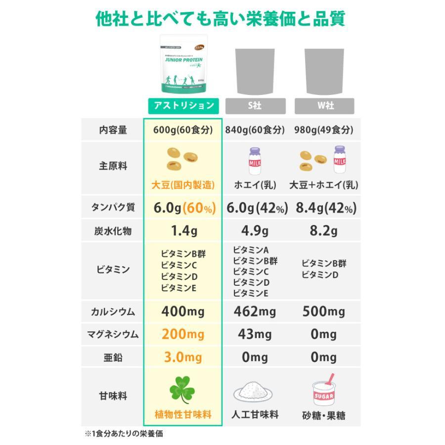 ジュニアプロテイン 子供用 ソイプロテイン 人工甘味料無添加 こども 亜鉛 身長 大豆 アストリション イチゴ味 60食分|athtrition|10