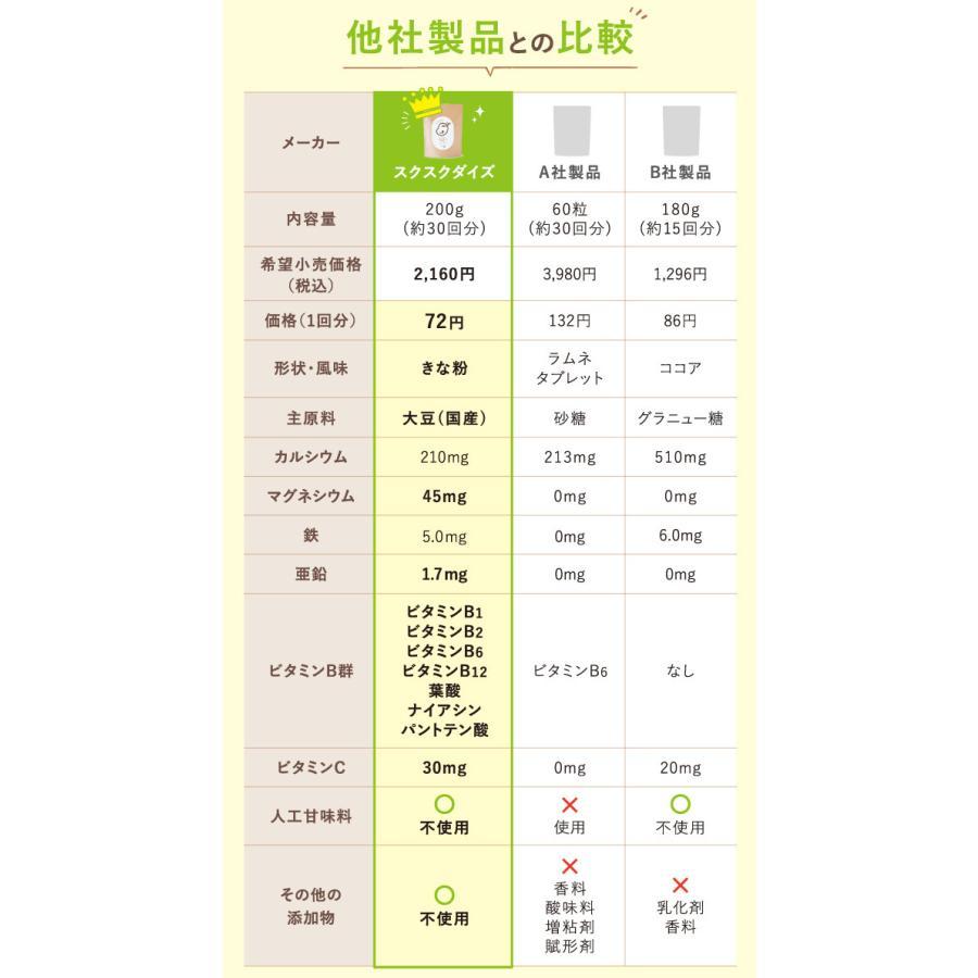 スクスクダイズ きなこ味 亜鉛 鉄分 カルシウム サプリ サプリメント 子供用 無添加 国産 アストリション 約30食分|athtrition|17