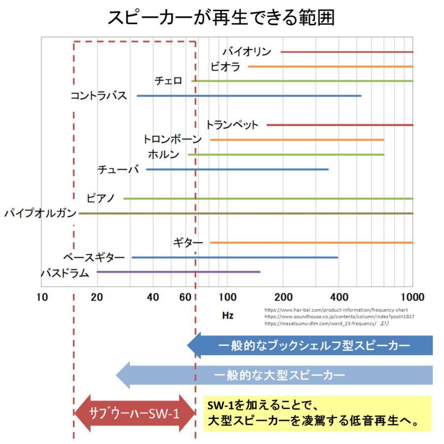サブウーハー SW-1 【先行販売受付中(21年6月末まで)】(1本)|audifill|05
