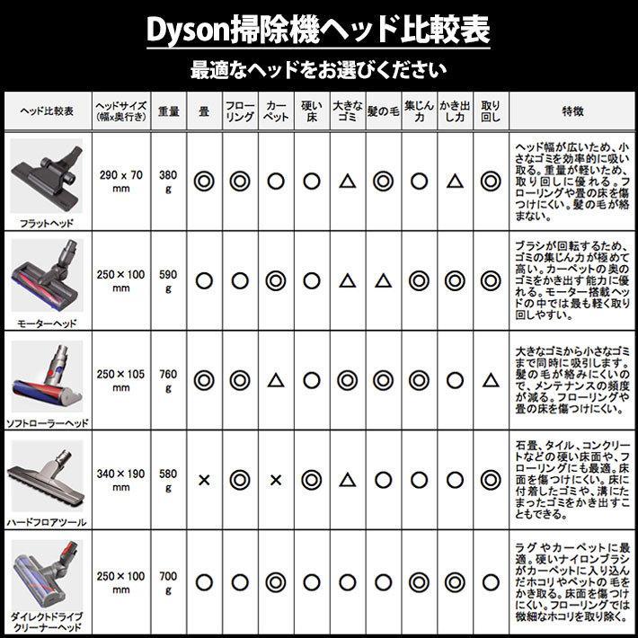 ダイソン 純正 v7 v8 ソフトローラークリーナーヘッド dyson   掃除機 コードレス 部品 アタッチメント ノズル パーツ 付属品 付属 ツール ハンディクリーナー basicsigns 08