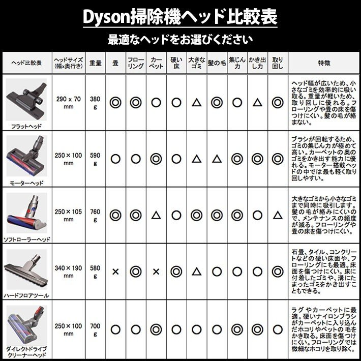 ダイソン 純正 v10 ソフトローラークリーナーヘッド dyson v11    新生活 掃除機 掃除 ツール ノズル ハンディクリーナー ハンディ マットレス コードレス basicsigns 08