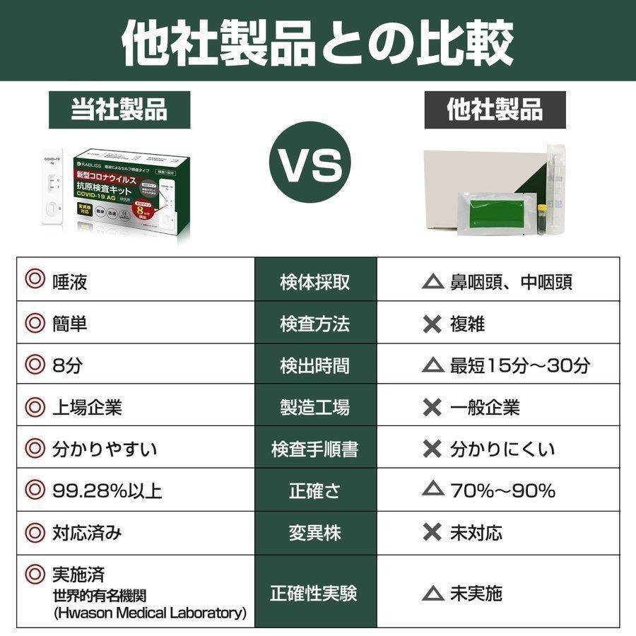 抗原検査キット 唾液型 RABLISS 小林薬品 研究用|biken7|04