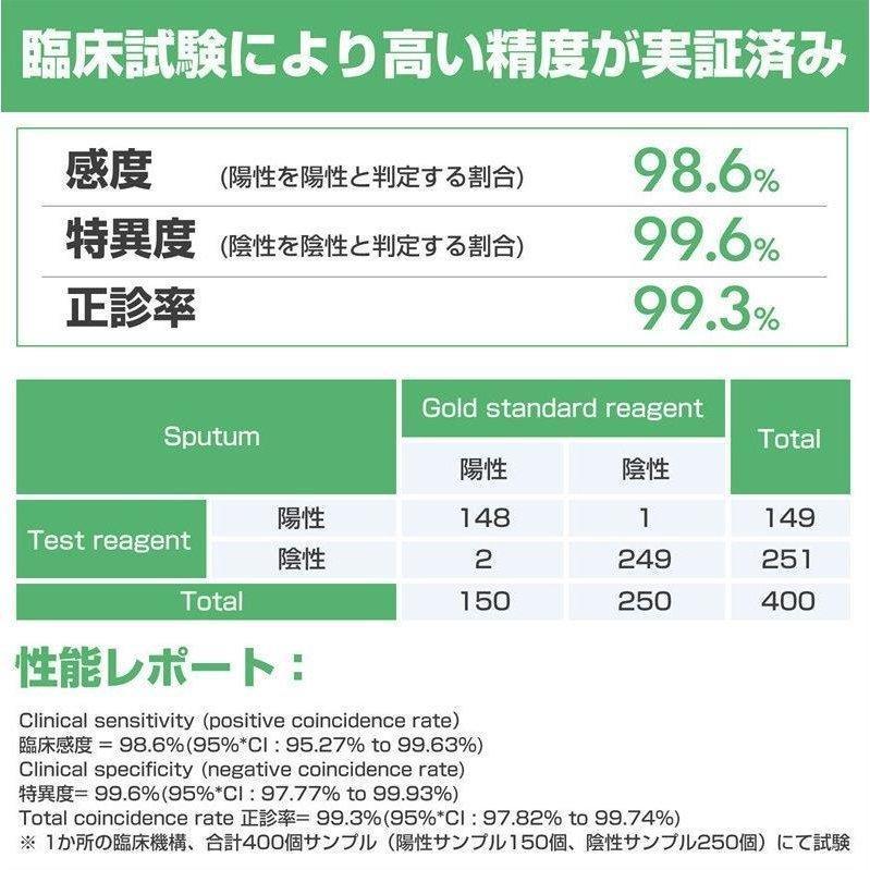 抗原検査キット 唾液型 RABLISS 小林薬品 研究用|biken7|10