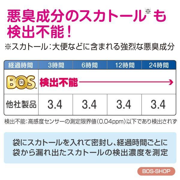 臭わない袋 BOS ( ボス ) ストライプパッケージ Sサイズ 30枚入 × 3セット 送料別|bos-shop|09