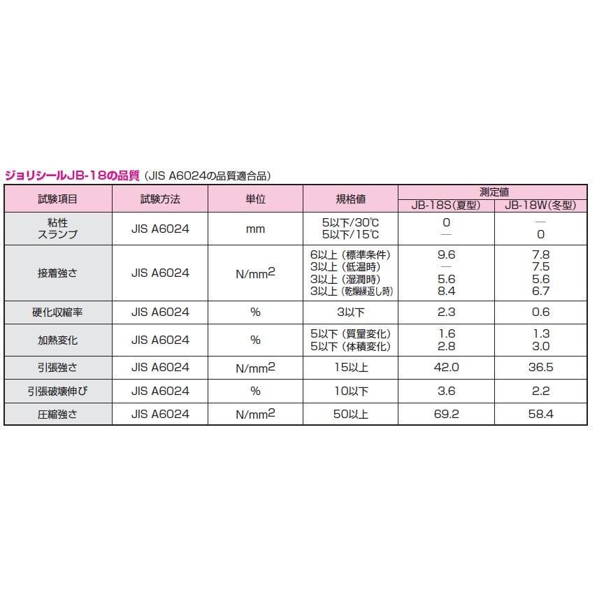 エポキシ樹脂注入 補修材 ジョリシール JB-18 3kgセット×4セット/缶 S 夏型 W 冬型 高粘度形 常温硬化型 充填接着|bousui-must|04
