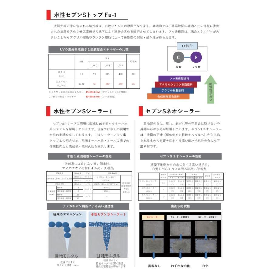 水性セブンSシーラーI(アイ) ナノカチオンシーラー セブンケミカル 樹脂 4kg/缶 1液|bousui-must|06