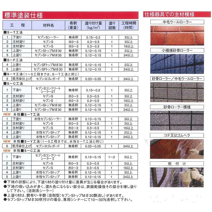 セブンケミカル セブンSシーラー 下塗り塗料 4kgセット bousui-must 04
