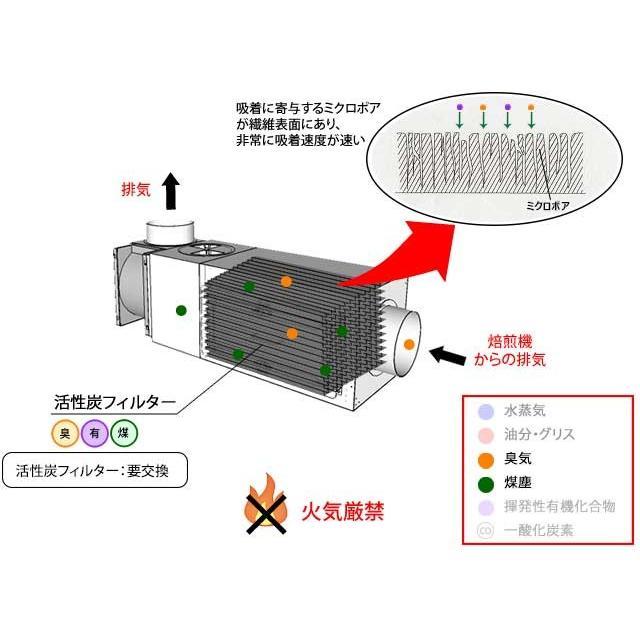 C-Box-1TB 小型コーヒー焙煎排気処理装置「ばいせん君」 c-clie-shop 04