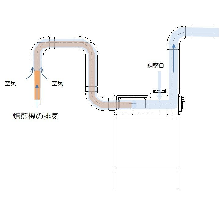 C-Box-1TB 小型コーヒー焙煎排気処理装置「ばいせん君」 c-clie-shop 07