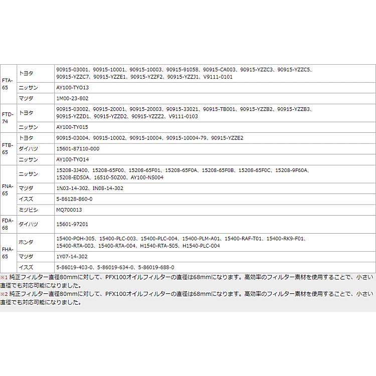 Monster SPORT モンスタースポーツ FTB-65 PFX100 ハイパフォーマンスオイルフィルター φ65.2×90 3/4・UNF car-parts-shop-mm 04