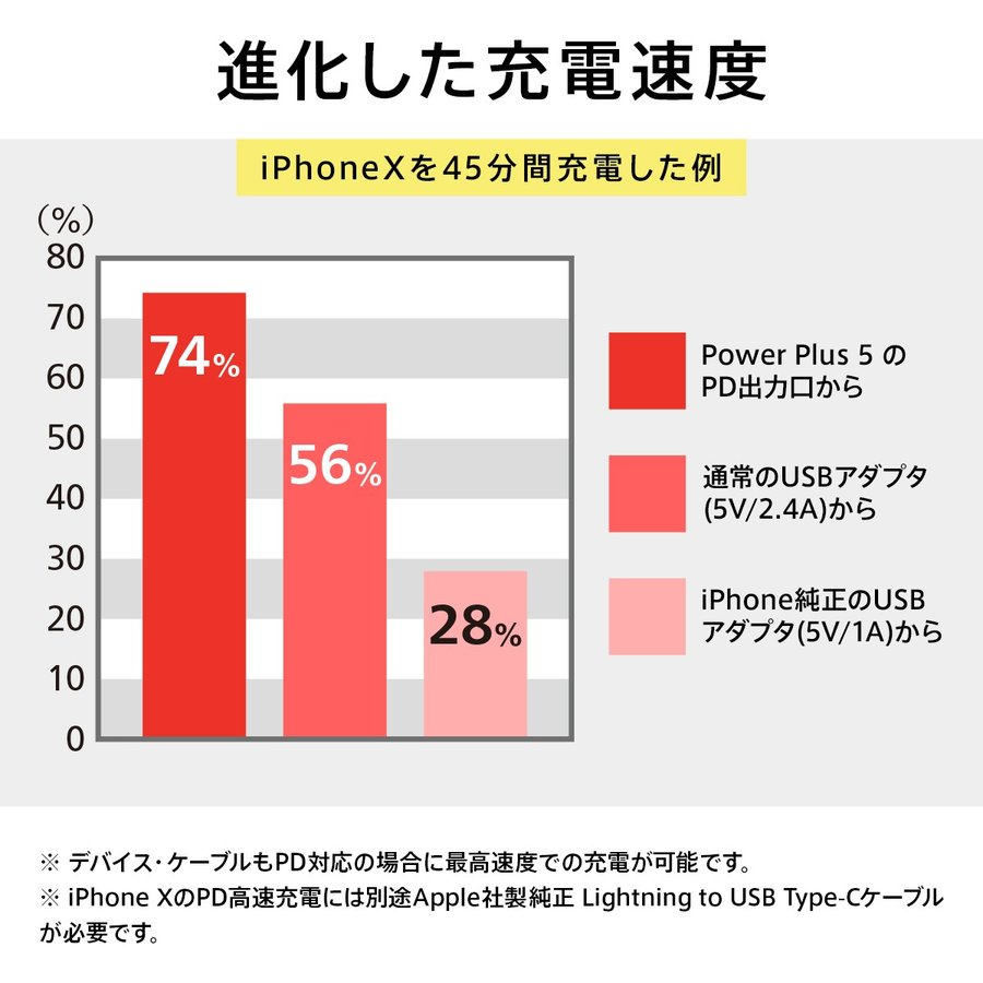 モバイルバッテリー 急速充電 パワーデリバリー 対応 iPhone / iPad / Android 大容量 チーロ cheero Power Plus 5 Stick 5000mAh Type-C 2ポート PSEマーク付|cheeromart|05