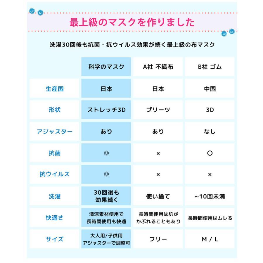 マスク 日本製 色付き 全7色 耳が痛くならない 科学のマスク 日本製 洗える 布マスク 洗濯30回も抗菌・抗ウイルス効果が続く 小さい 大きい CONOMi  涼しい|conomi|17