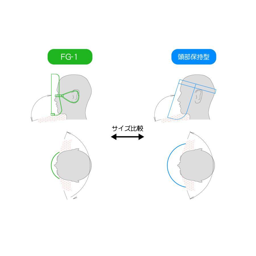 「フェイスガード FG-1」(シールドフィルム3枚入) crosspod 03