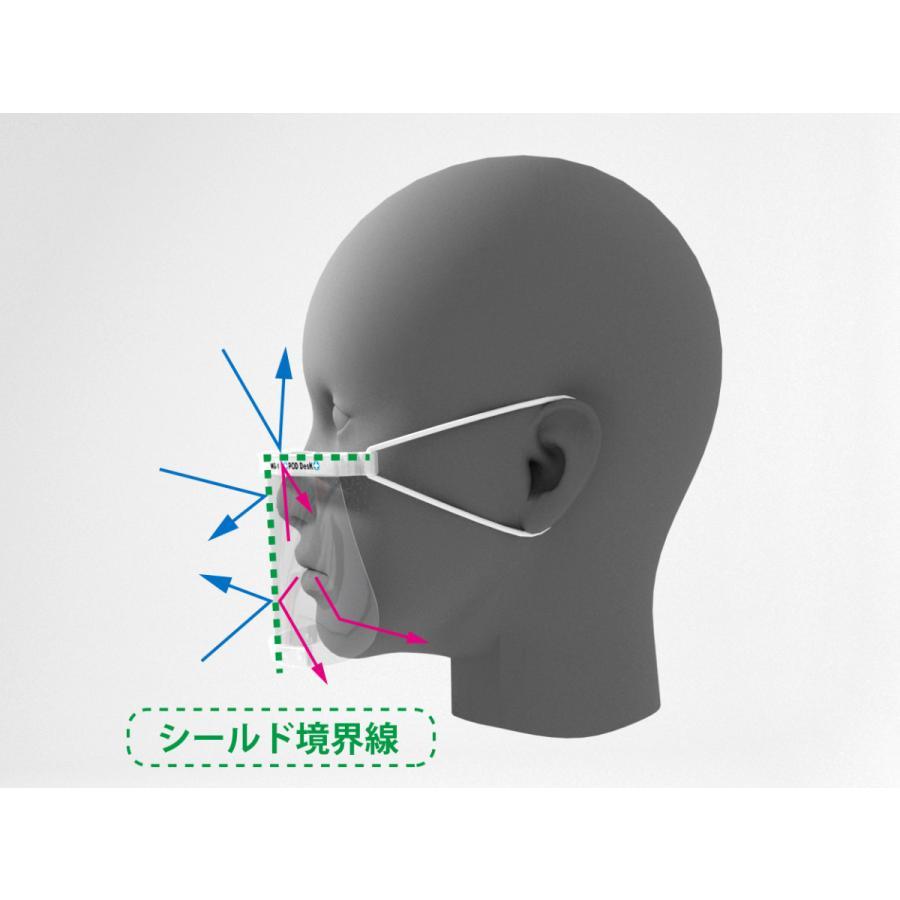 フィルム式マスク 「ハードマスク MG-1」(シールドフィルム3セット入) マウスシールド(上方向にもシールド)|crosspod|03