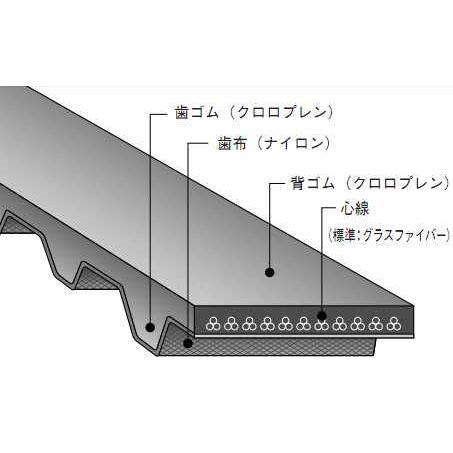 バンドー化学 XH形 シンクロベルト 980XH400 ゴム