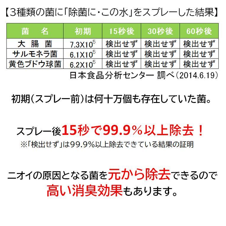 微酸性電解水「除菌に・この水」300ml 付替5本セット denkaisuishop 04