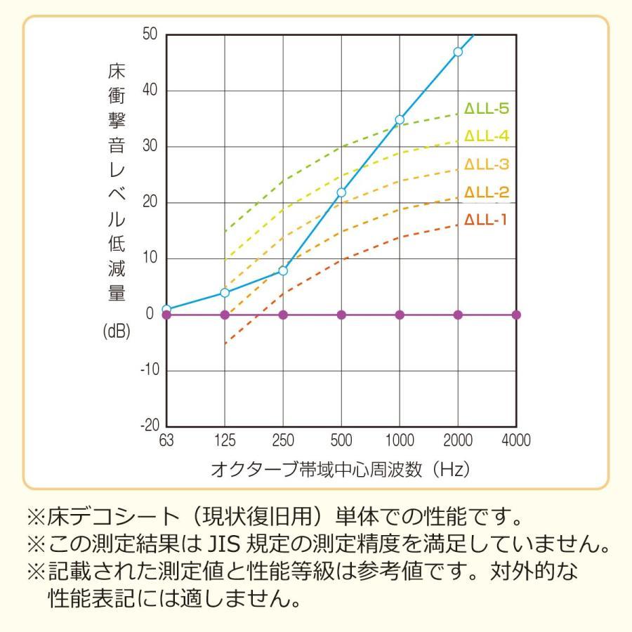 防音 断熱 下地材 床デコシート現状復旧用  切り売り 断熱シート 断熱マット 断熱ボード|diystyle|21