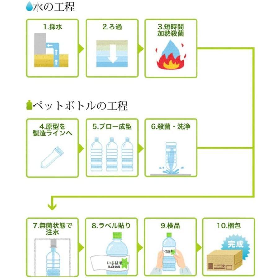 コカ・コーラ い・ろ・は・す(I LOHAS) 天然水 PET 285ml×24本 drink-next 05