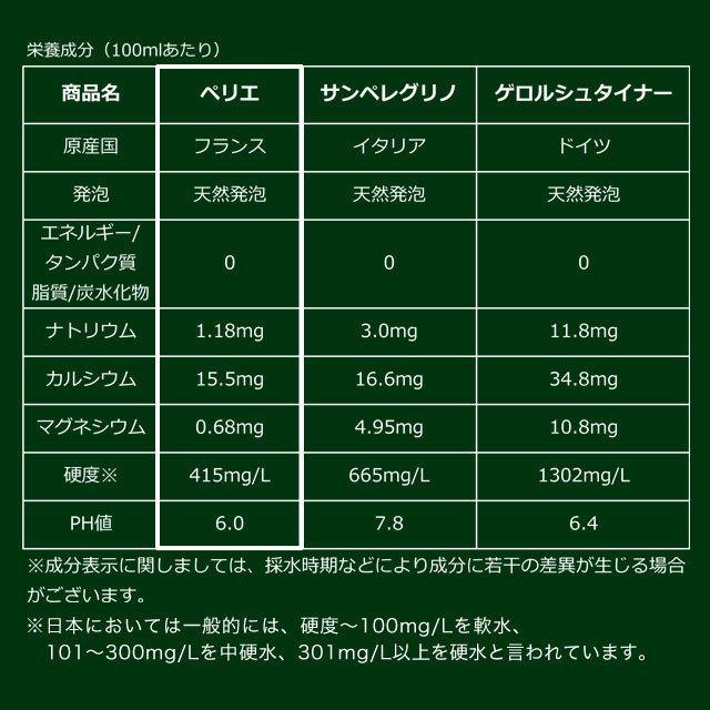 ペリエ(Perrier) ミネラルウォーター 500ml 48本 『送料無料』※北海道・沖縄・離島を除く drinkmarchais 08