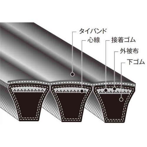 バンドー化学 パワースクラム 5-8V-5000 5-8V5000 パワーエースタイプ