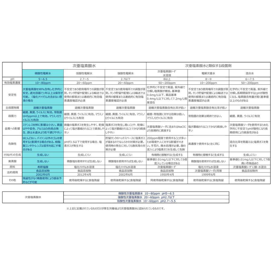 塩を使っていない Vari微酸性電解水 JIA-NET 20L(コック別売り)|e-mono-base|05