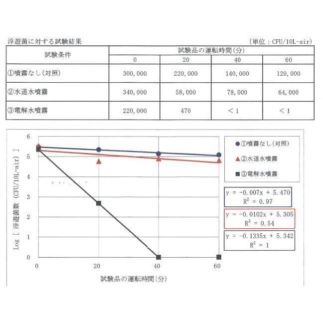 塩を使っていない Vari微酸性電解水 JIA-NET 20L(コック別売り)|e-mono-base|07
