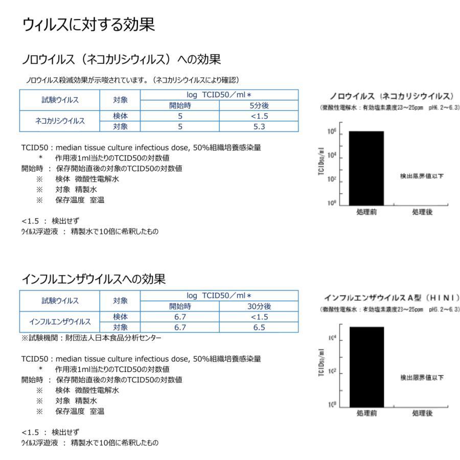 塩を使っていない Vari微酸性電解水 JIA-NET 300ml+500ml|e-mono-base|02