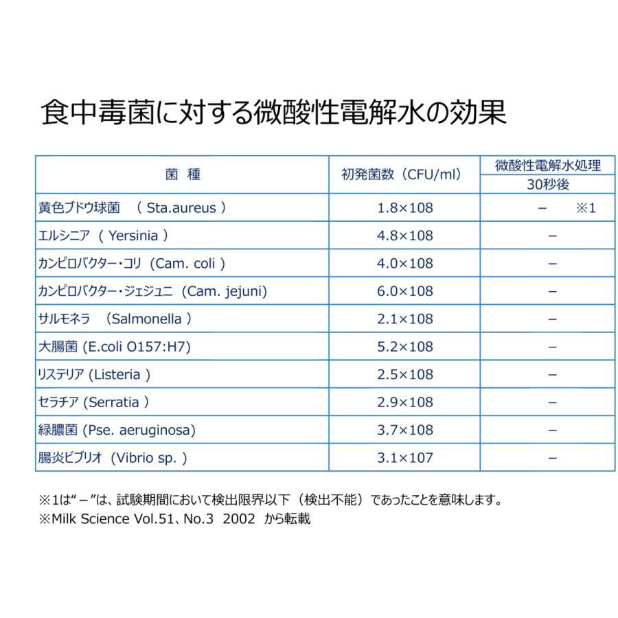塩を使っていない Vari微酸性電解水 JIA-NET 300ml+500ml|e-mono-base|03