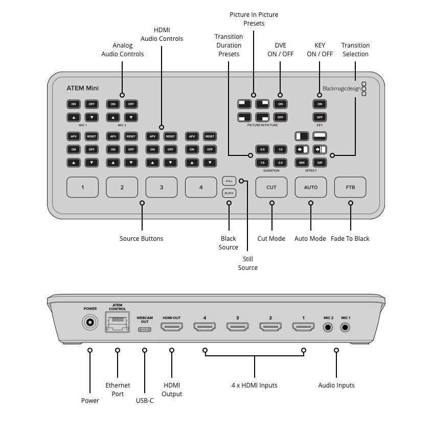 Blackmagic Design ブラックマジックデザイン ATEM Mini コンパクト ライブプロダクション ビデオスイッチャー SWATEMMINI ネコポス不可 キャンセル・返品不可|ec-kitcut|04