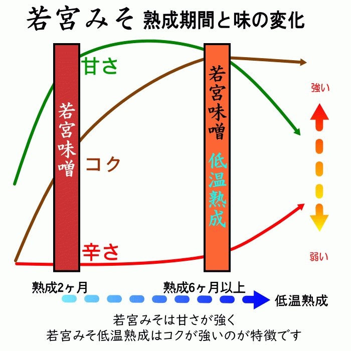 若宮みそ 1Kg 2袋 日本郵便小口セット | 選べる 米味噌 合わせ味噌 九州 甘い味噌 麹みそ|ekubo|07