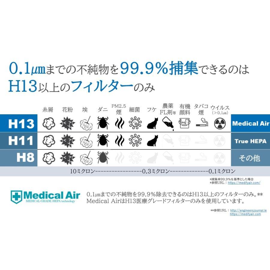 医療機関向け メディカルエア 医療グレードHEPA搭載 空気清浄機 Medical Air (本体(MA10)) elastik 04