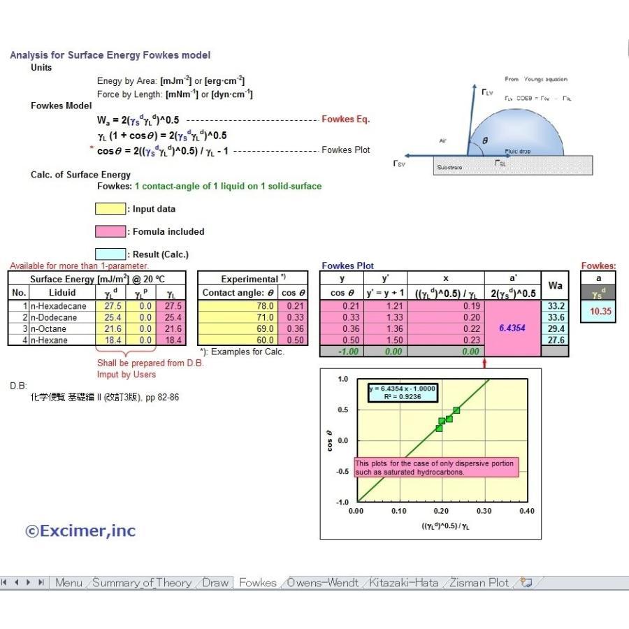 表面自由エネルギー解析ソフト[Fowkes][Owen-Wendt][Kitazaki-Hara]