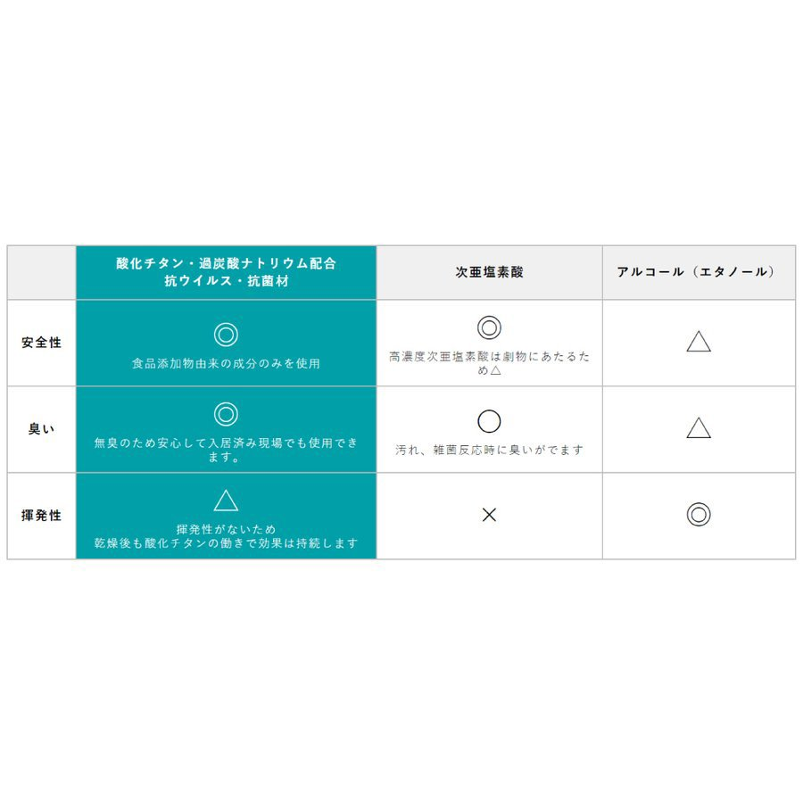 抗ウイルス・抗菌材 CA1100 パウチ400ml&スプレーボトル詰替用セット 酸化チタン・過炭酸ナトリウム配合  特許取得 fami-renovation 06