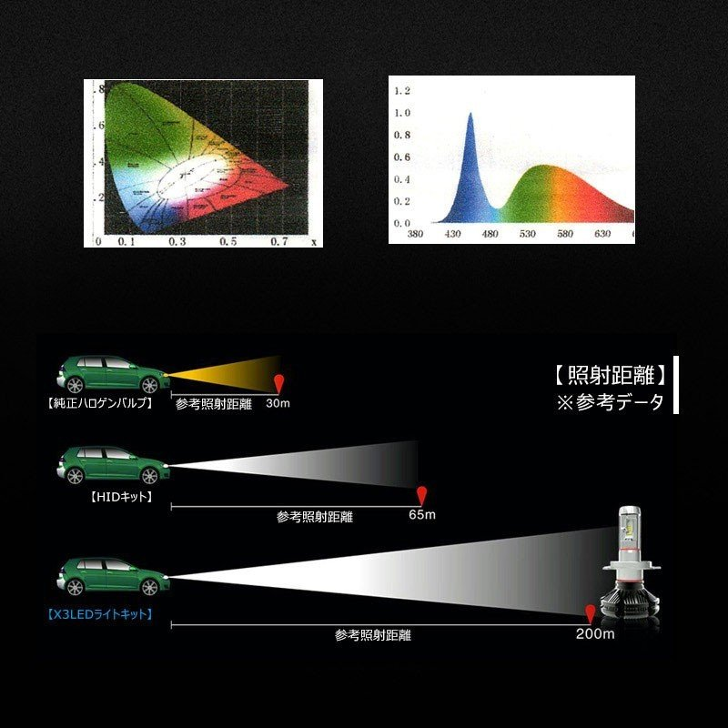 X3Plus LEDヘッドライト H8/H11/H16 6000LM 車検対応 業界初DC9~60V対応 長寿命 調整簡単 高輝度 IP67 ファンレス field-ag 09