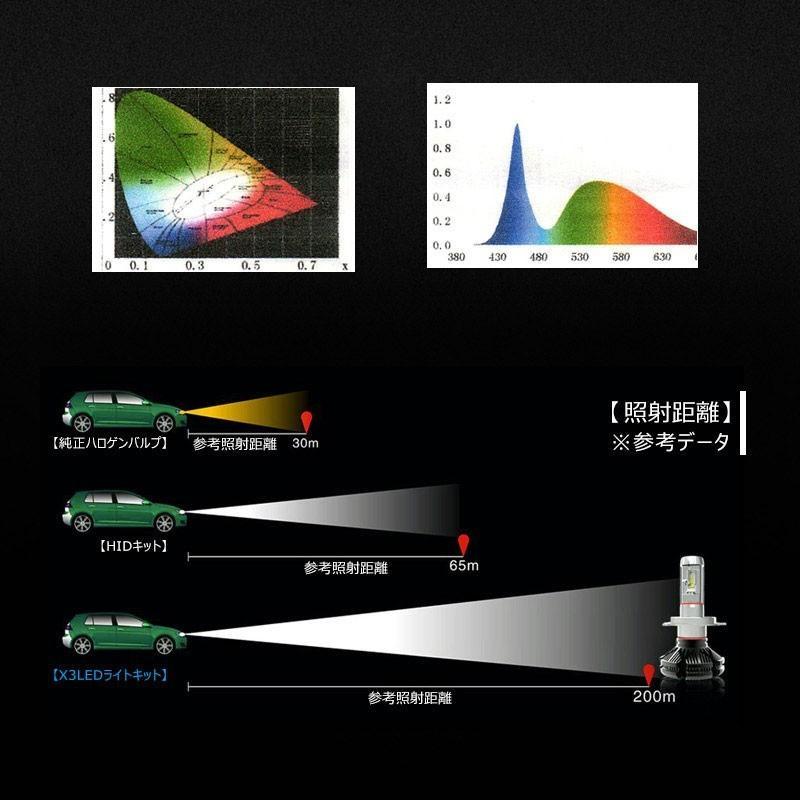 X3Plus LEDヘッドライト HB3/9005 6000LM 車検対応 業界初DC9~60V対応 長寿命 調整簡単 高輝度 IP67 ファンレス|field-ag|09
