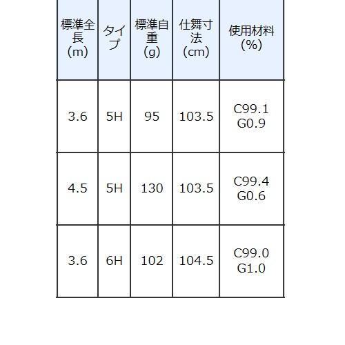 速 鯉 広島 カープ