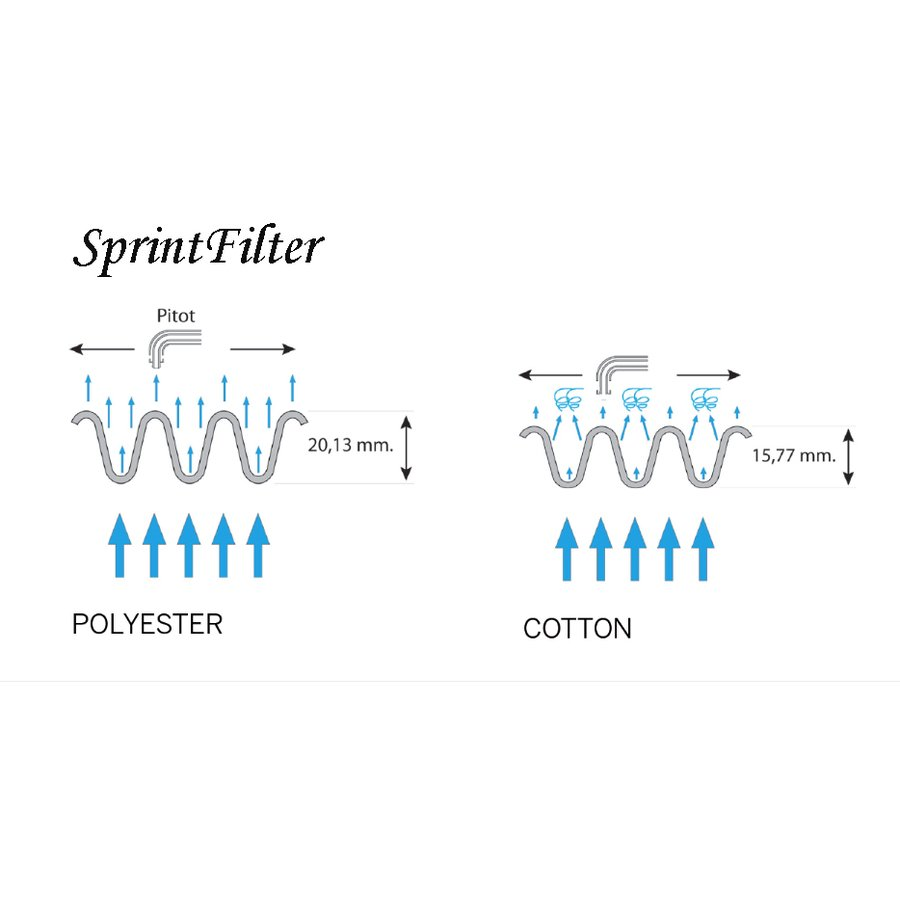 SPRINT FILTER 【P416S】FIAT 500 1.2 8V / PUNTO 1.4 8V エンジン用 純正交換タイプエアフィルター|garudaonlinestore|04