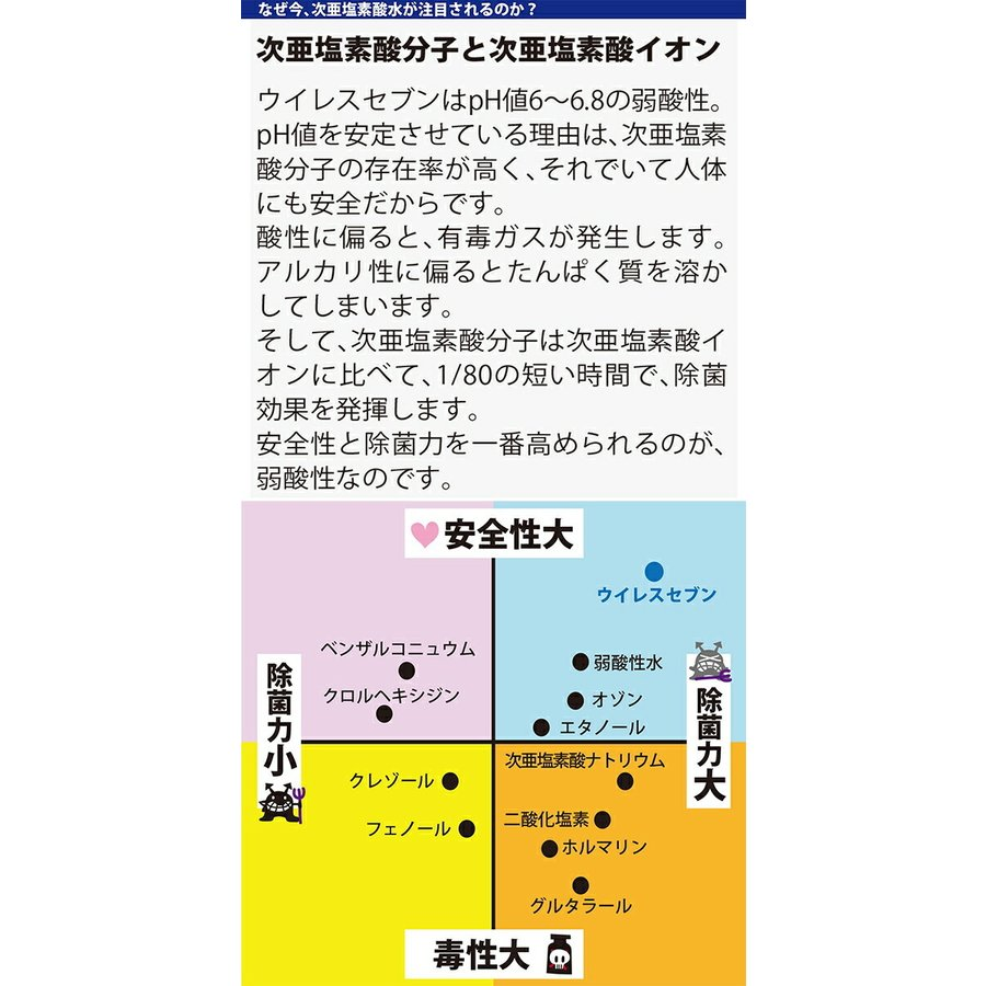 【訳あり価格/製造月2020年4月】 ウイレスセブン 500ml 1本単品 次亜塩素酸水 日本製 除菌スプレー スプレー 除菌 消臭 ウイルス 次亜塩素酸 手指|ggtokyo|06