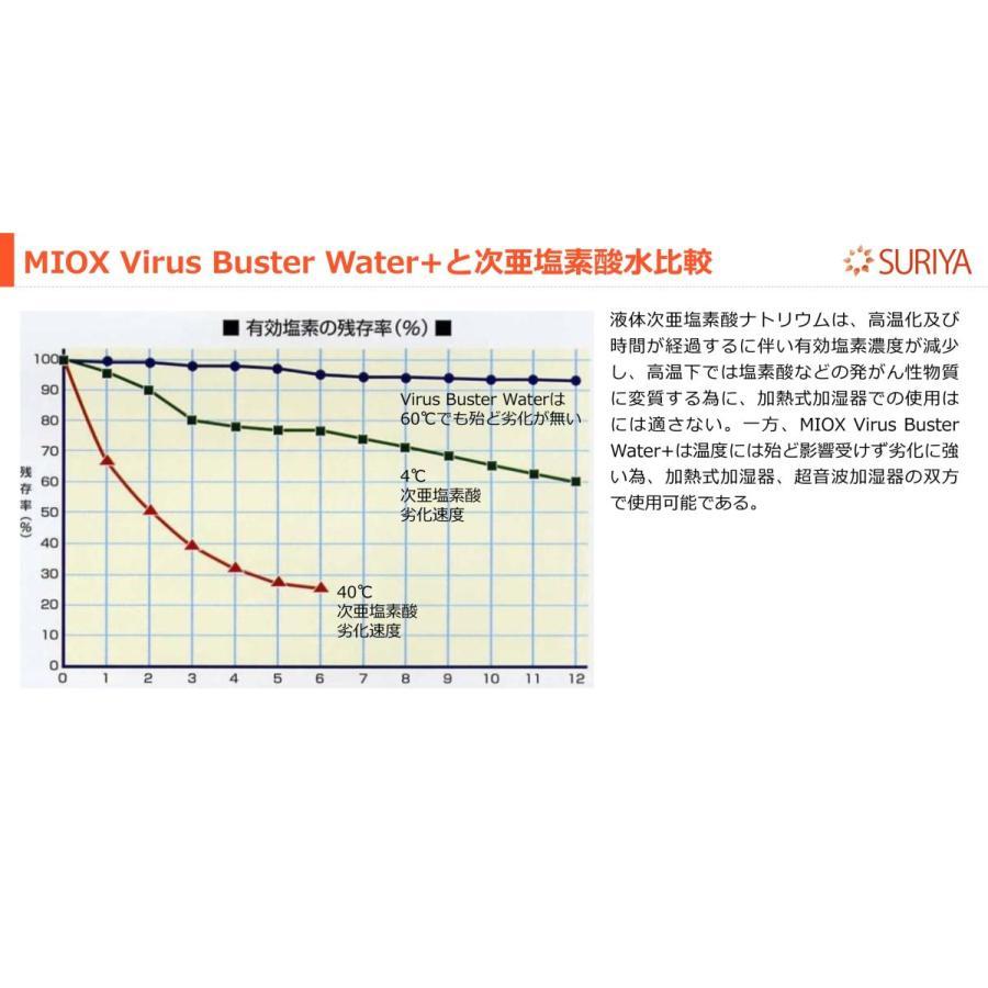 MIOX Virus Buster Water +(Plus) ウィルスバスターウォータープラス アルミパウチ(詰め替え) 100ppm 500ml|gitoh-shop|05