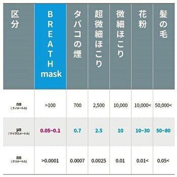 メーカー直営店 ナノマスク 信州大学共同開発 BREATH SILVER QUINTET MASK ブレスマスク レギュラー グレー  1袋(2枚入)PM0.1〜PM2.5対応|goodmall-japan|04
