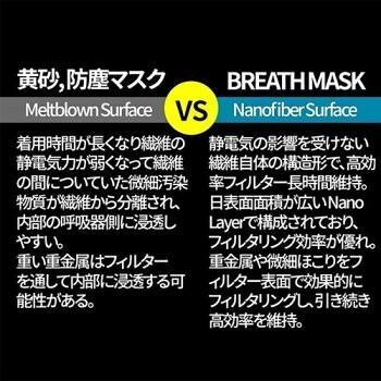 メーカー直営店 ナノマスク 信州大学共同開発 BREATH SILVER QUINTET MASK ブレスマスク レギュラー グレー  1袋(2枚入)PM0.1〜PM2.5対応|goodmall-japan|06