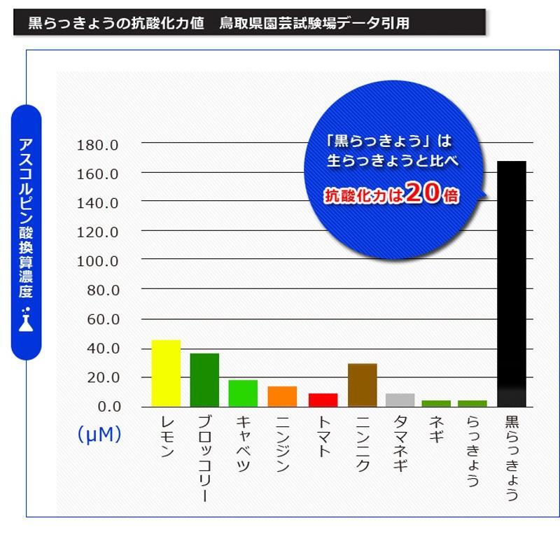 鳥取県産 完熟 黒らっきょう 70g ×1個 無添加 井上農園 産地直送 砂丘 らっきょう ポリフェノール 健康 他のメーカー商品との同梱不可|gottuou-tottori|05