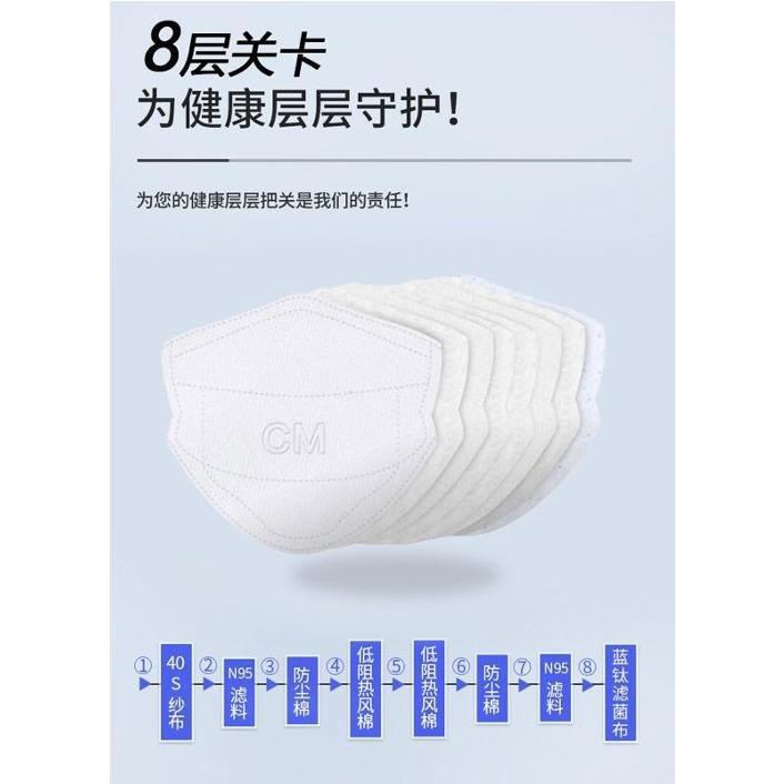 CM朝美 N95マスク 洗って再利用可能 8層構造で医院、病院、クリニック様等、医療現場へ多数の導入実績有り|hamatomocorp|04