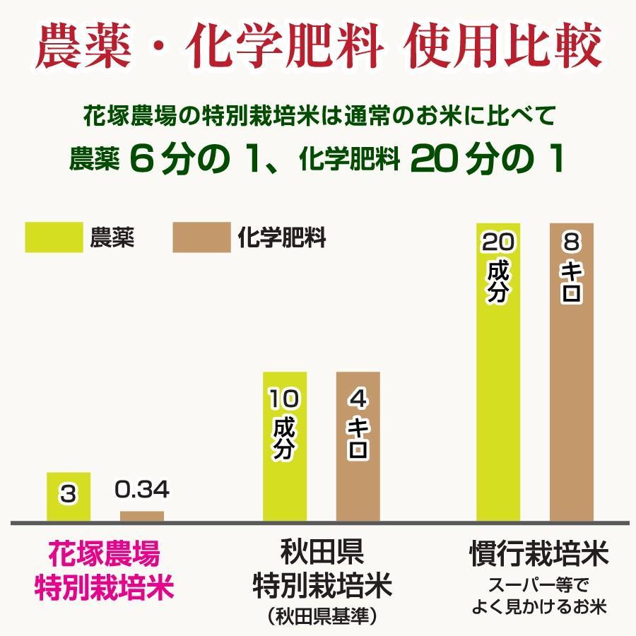 令和2年産米 秋田県産 あきたこまち 特別栽培 白米 5kg 農薬8割減 化学肥料9割減 慣行栽培比 農家直送|hanatsukafarm|02